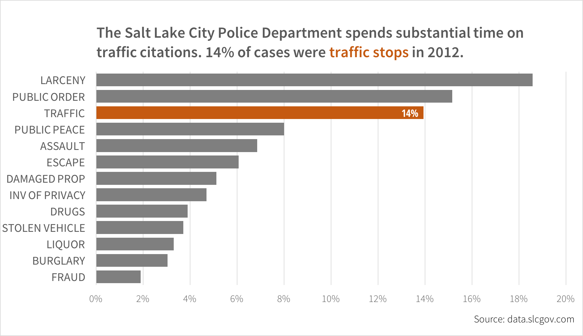 SLC PD traffic stops example