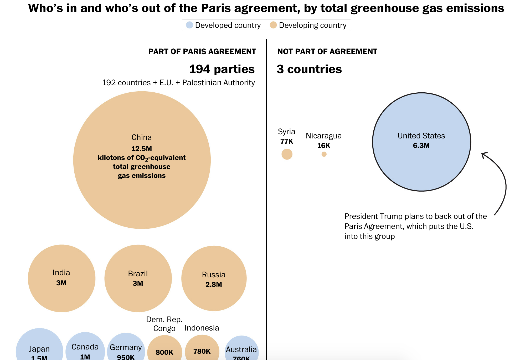Who's in and who's out of the Paris agreement